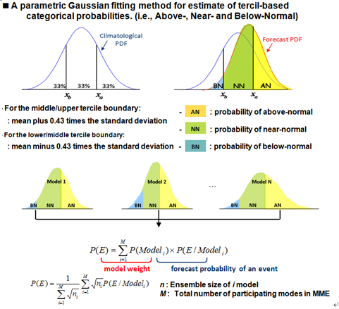 image about 'A patametic Gaussian fitting me method for  estimate of tercil-based categorical probabilities'